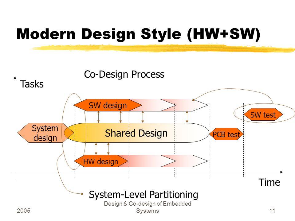 Modern Design Style (HW+SW)
