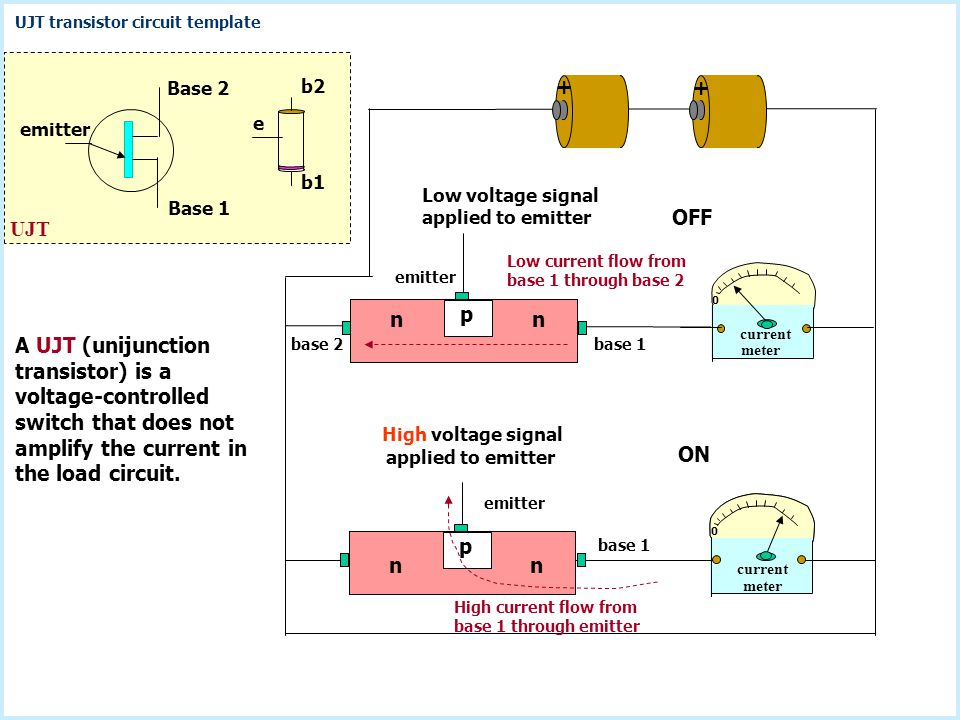 emitter Base 1. Base 2. e. b2. b1. UJT. + + Low voltage signal applied to emitter. OFF. Low current flow from base 1 through base 2.