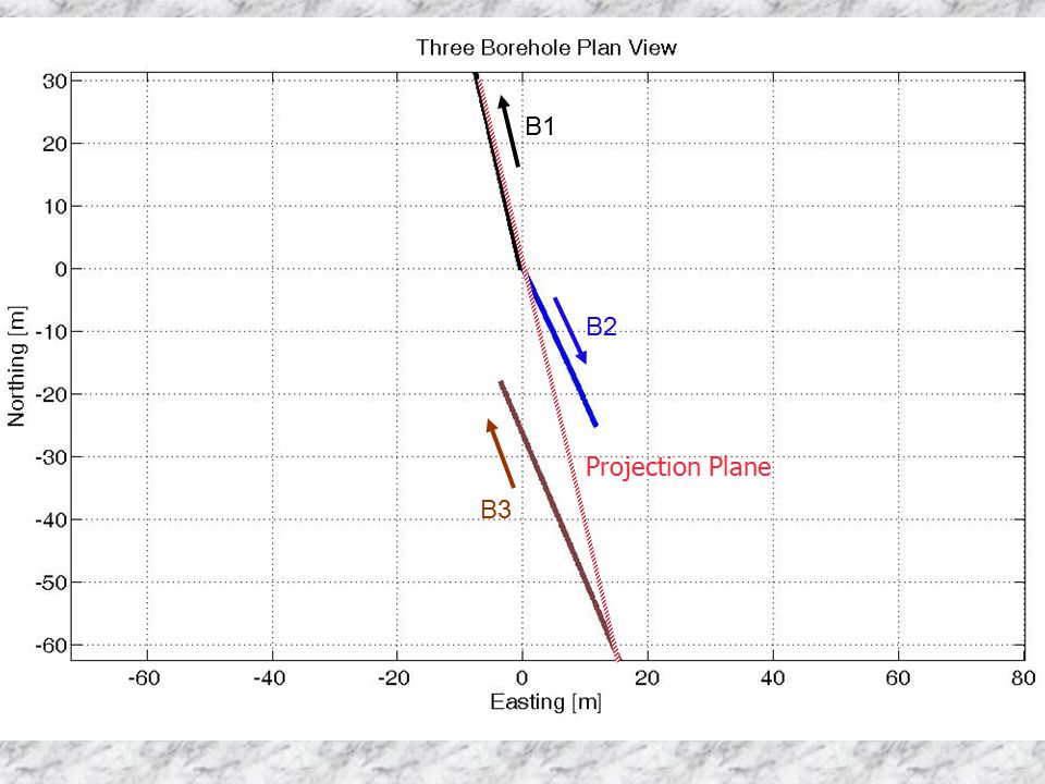 B1 B2 Projection Plane B3
