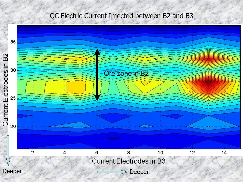 QC Electric Current Injected between B2 and B3
