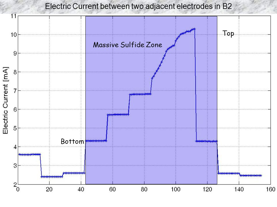 Electric Current between two adjacent electrodes in B2
