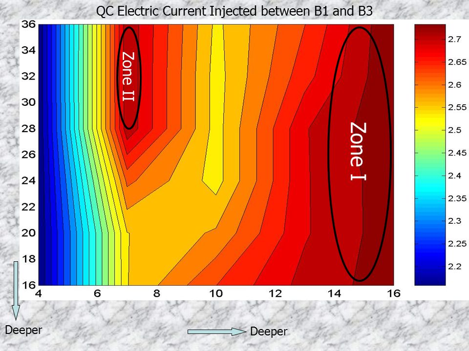 QC Electric Current Injected between B1 and B3