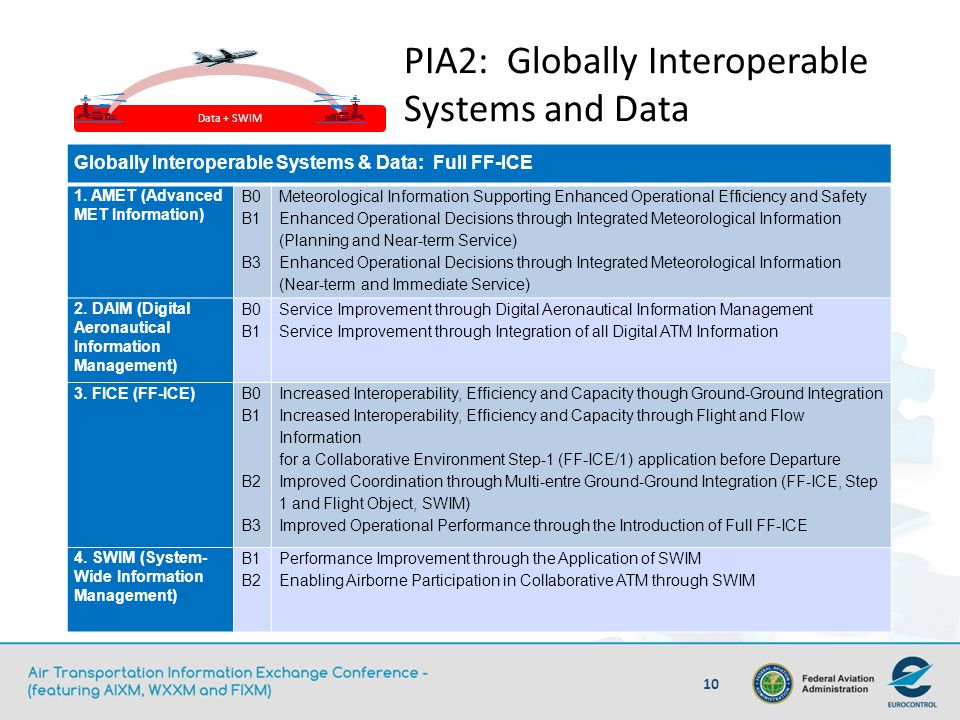 PIA2: Globally Interoperable Systems and Data
