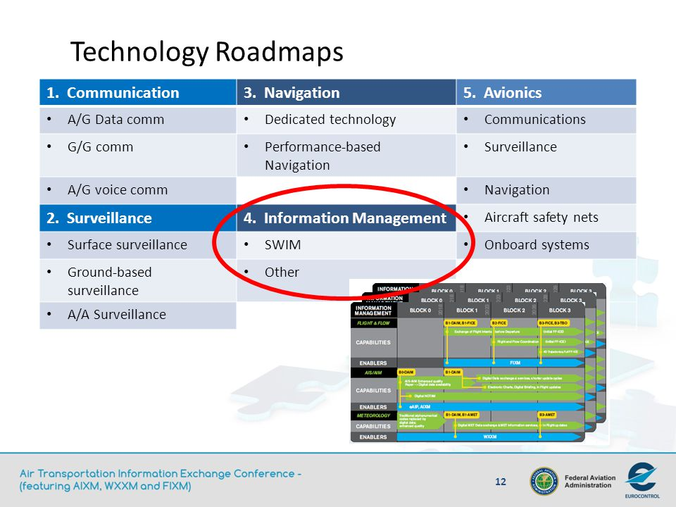 Technology Roadmaps 1. Communication 3. Navigation 5. Avionics