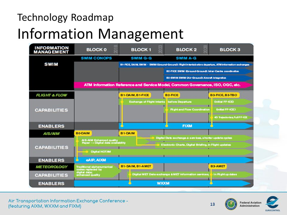 Technology Roadmap Information Management
