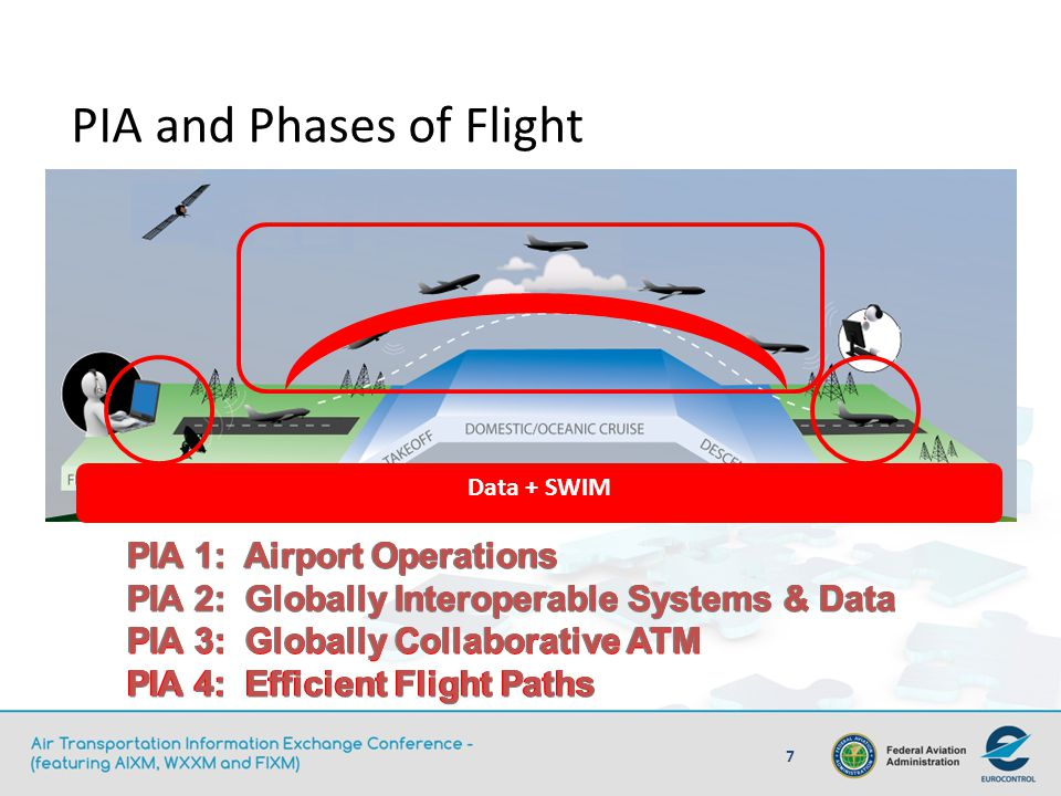 PIA and Phases of Flight