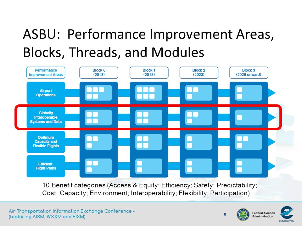ASBU: Performance Improvement Areas, Blocks, Threads, and Modules