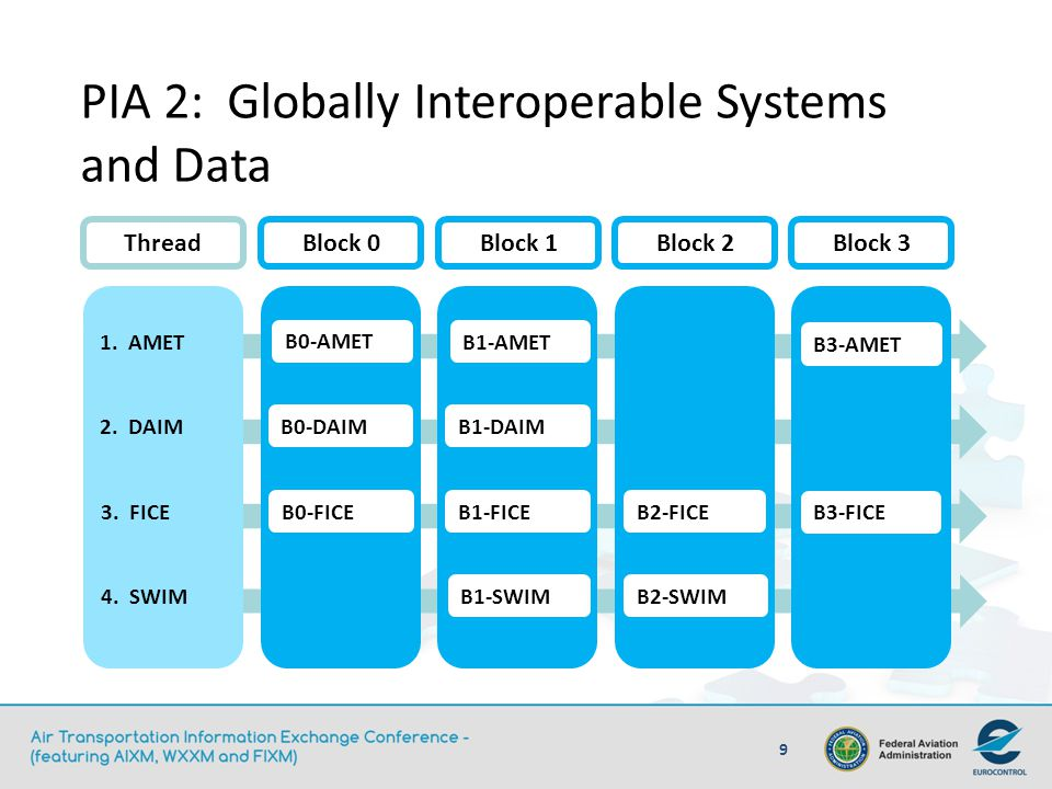 PIA 2: Globally Interoperable Systems and Data