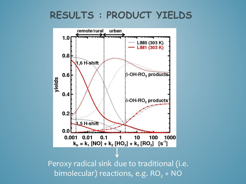 Results : Product yields