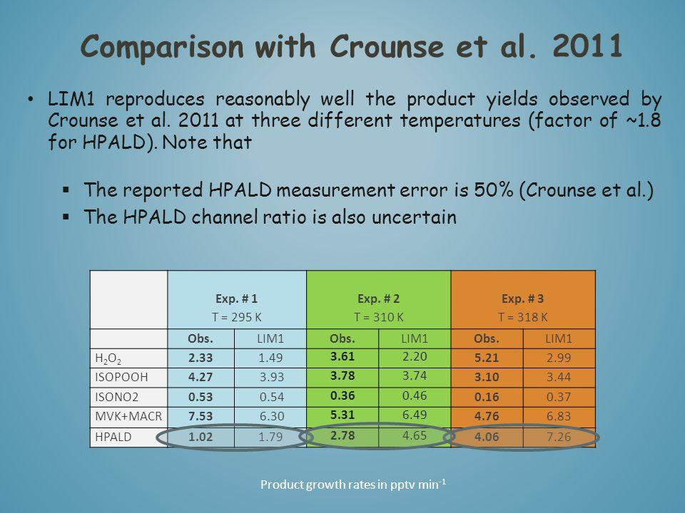 Comparison with Crounse et al. 2011