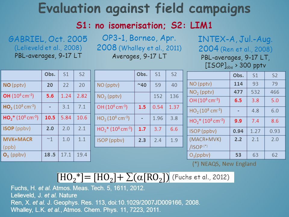 Evaluation against field campaigns S1: no isomerisation; S2: LIM1