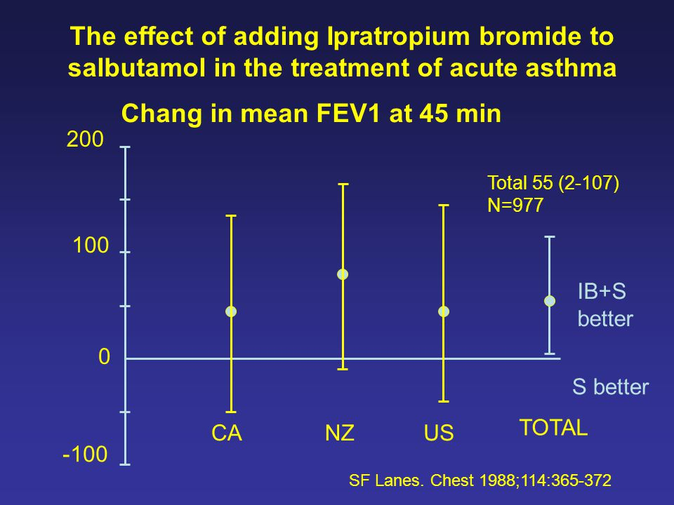 The effect of adding Ipratropium bromide to salbutamol in the treatment of acute asthma