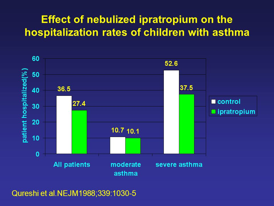 Effect of nebulized ipratropium on the hospitalization rates of children with asthma