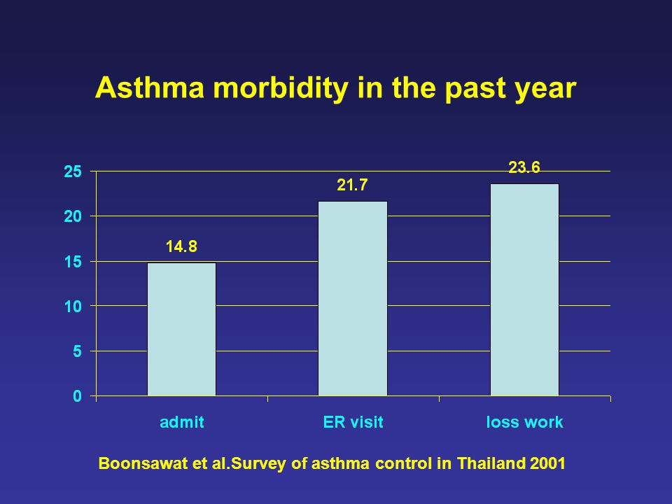 Asthma morbidity in the past year