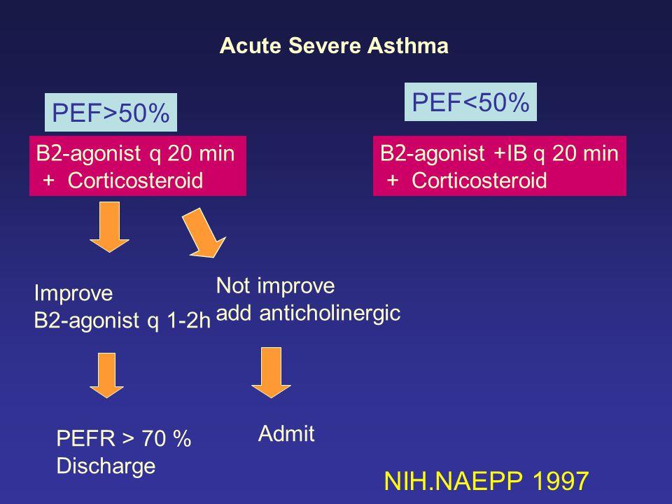 PEF<50% PEF>50% NIH.NAEPP 1997 Acute Severe Asthma