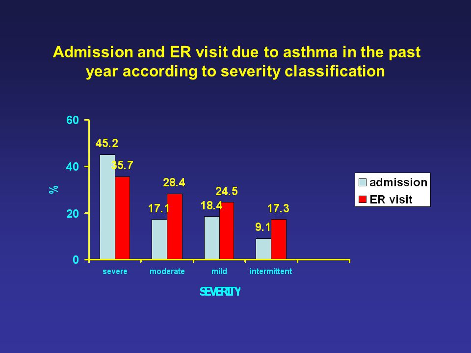 Admission and ER visit due to asthma in the past year according to severity classification