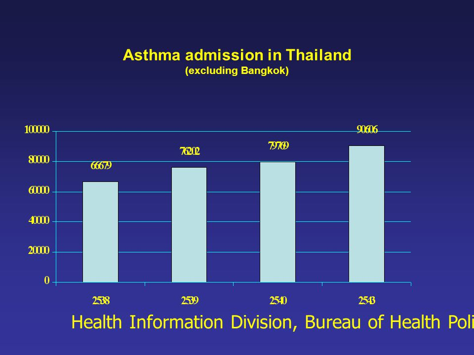 Asthma admission in Thailand (excluding Bangkok)