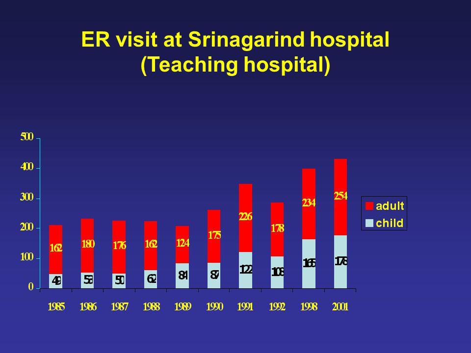 ER visit at Srinagarind hospital (Teaching hospital)