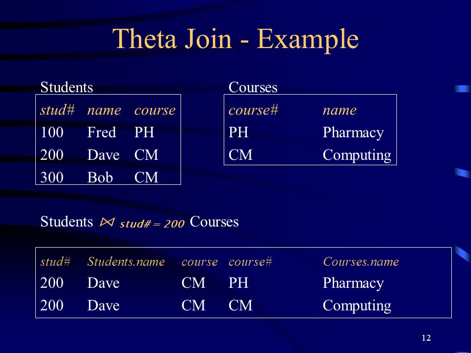 Theta Join - Example Students Courses stud# name course course# name