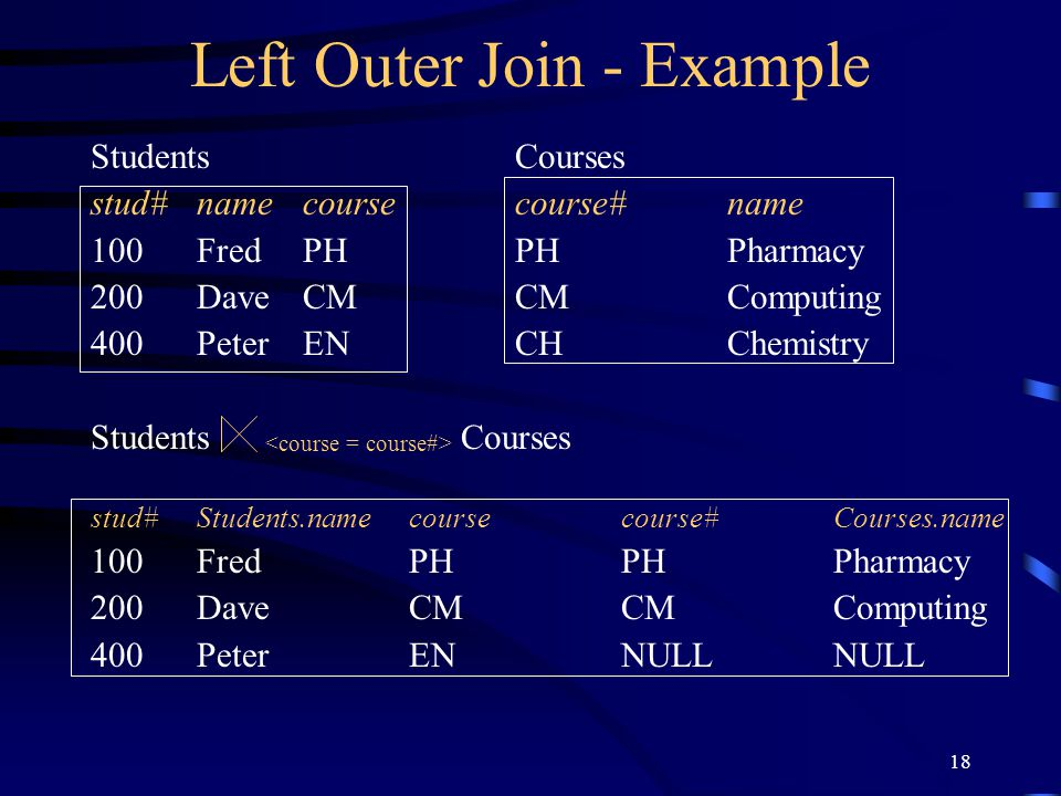 Left Outer Join - Example