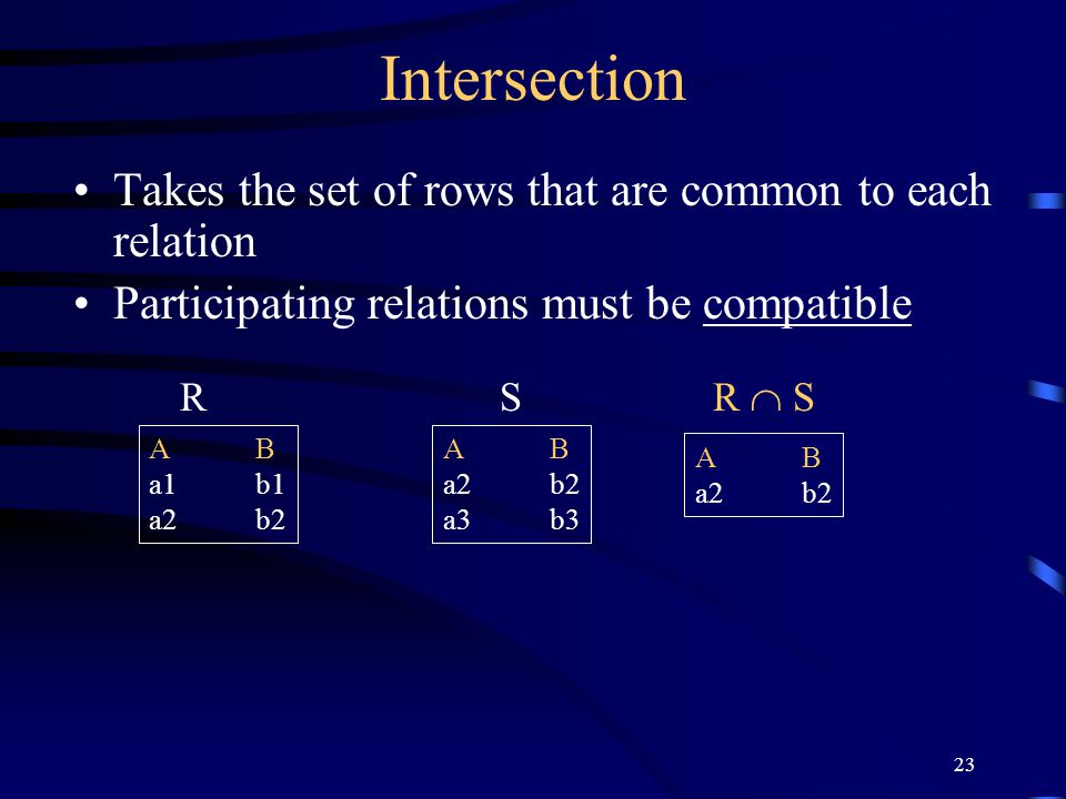 Intersection Takes the set of rows that are common to each relation