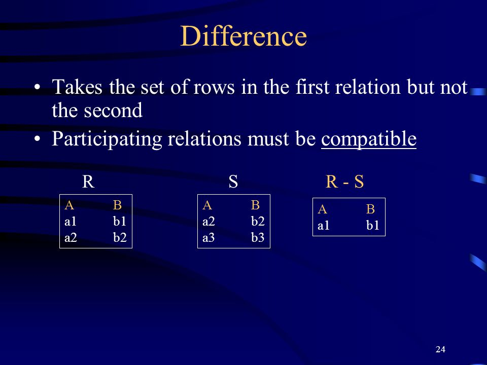Difference Takes the set of rows in the first relation but not the second. Participating relations must be compatible.
