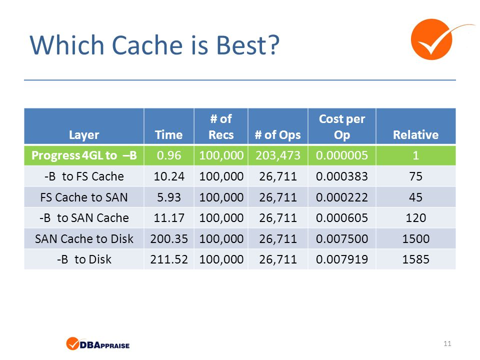 Which Cache is Best Layer Time # of Recs # of Ops Cost per Op