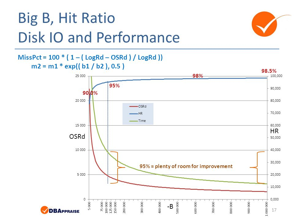 Big B, Hit Ratio Disk IO and Performance