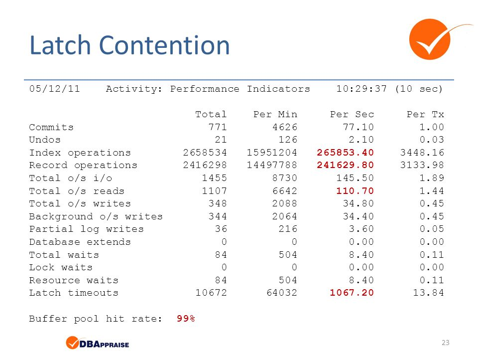 Latch Contention 05/12/11 Activity: Performance Indicators 10:29:37 (10 sec) Total Per Min Per Sec Per Tx.