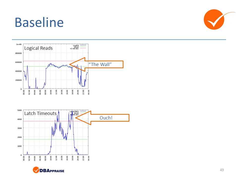 Baseline Logical Reads The Wall Latch Timeouts Ouch!