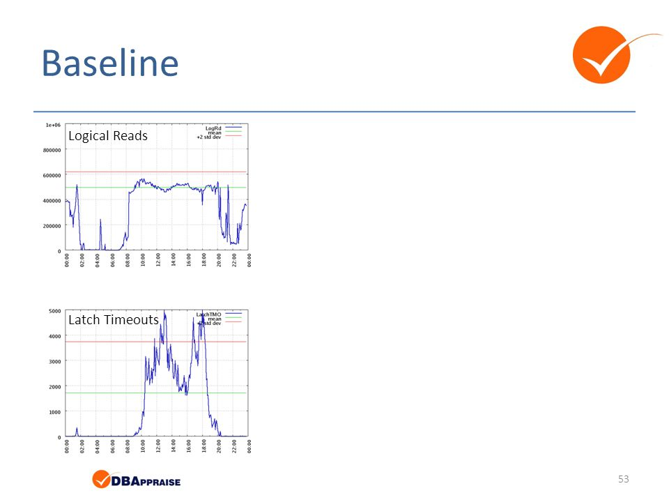 Baseline Logical Reads Latch Timeouts
