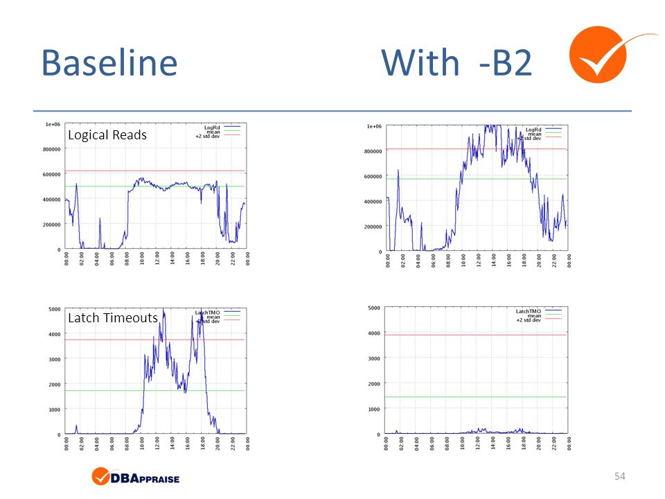 Baseline With -B2 Logical Reads Latch Timeouts