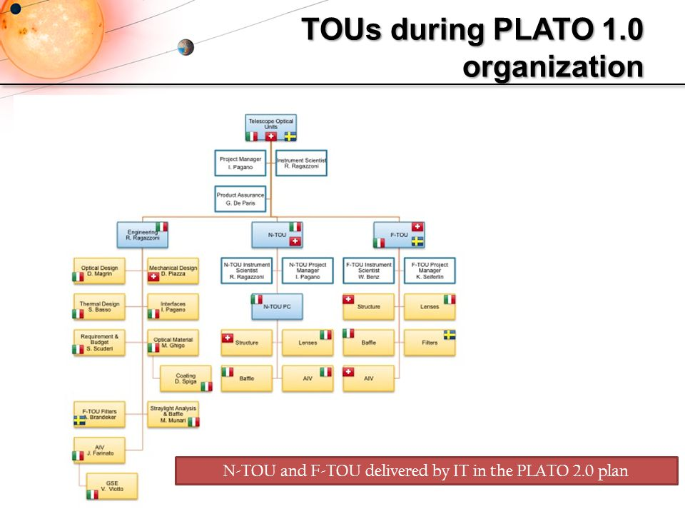TOUs during PLATO 1.0 organization
