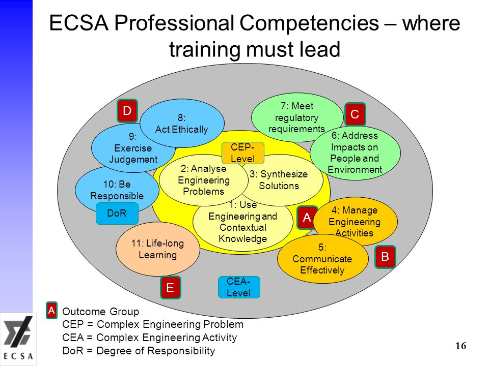ECSA Professional Competencies – where training must lead