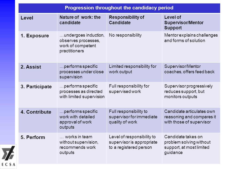 Progression throughout the candidacy period