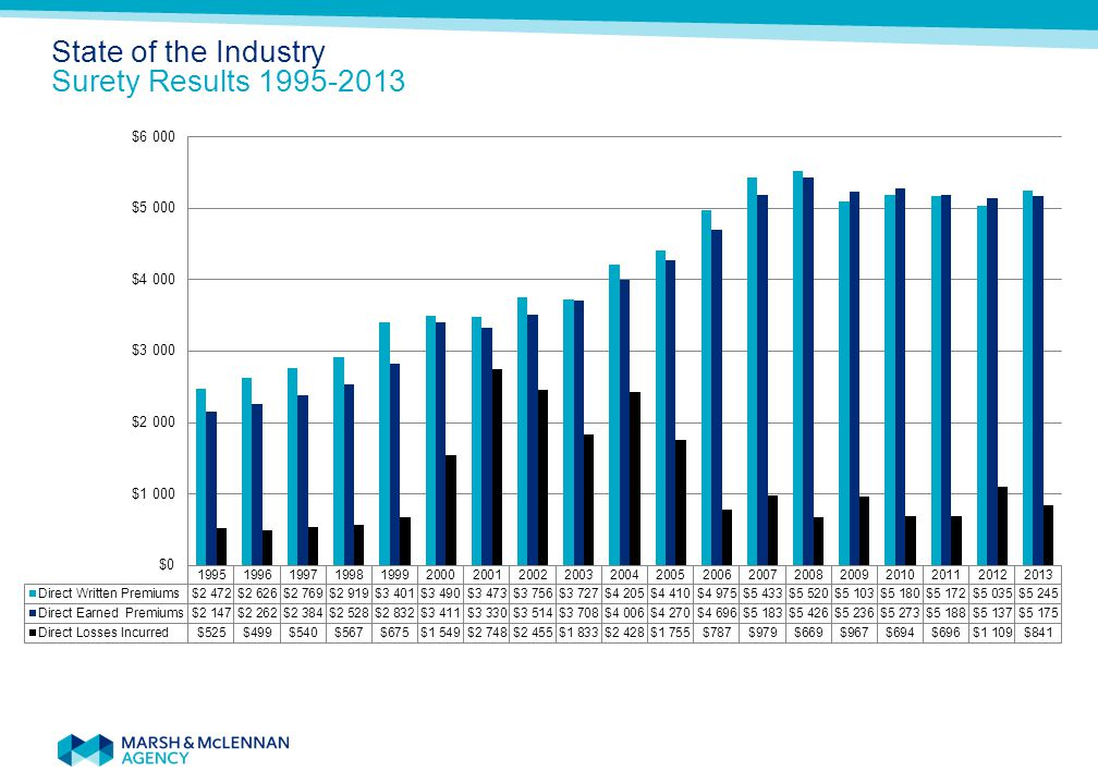 State of the Industry Surety Results 1995-2013 Total Direct Losses