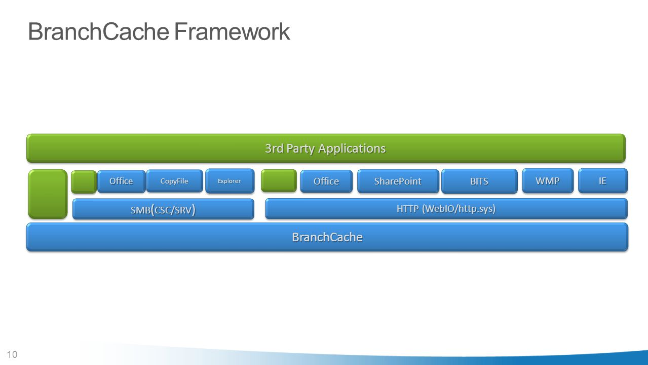 BranchCache Framework