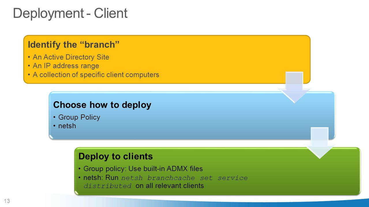 Deployment - Client Identify the branch Choose how to deploy