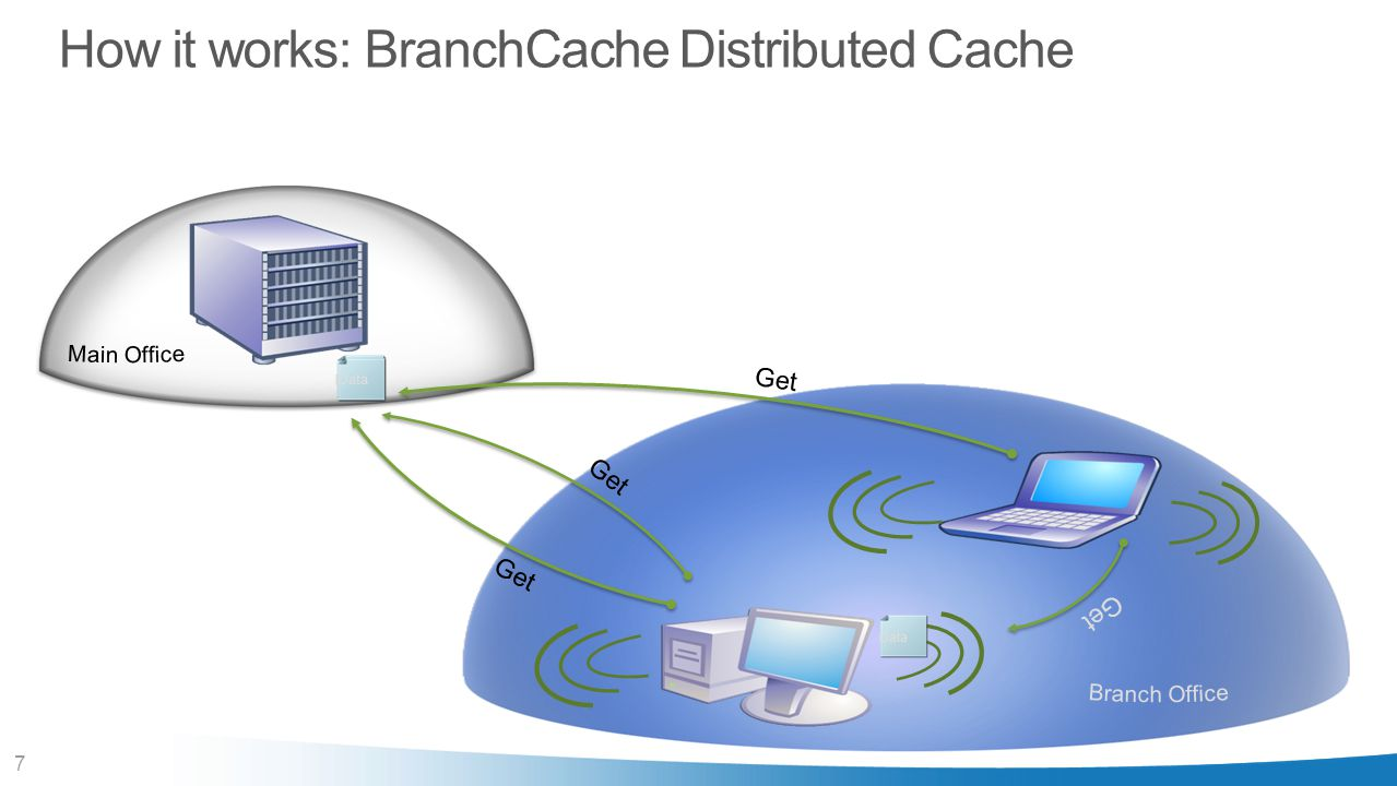 How it works: BranchCache Distributed Cache