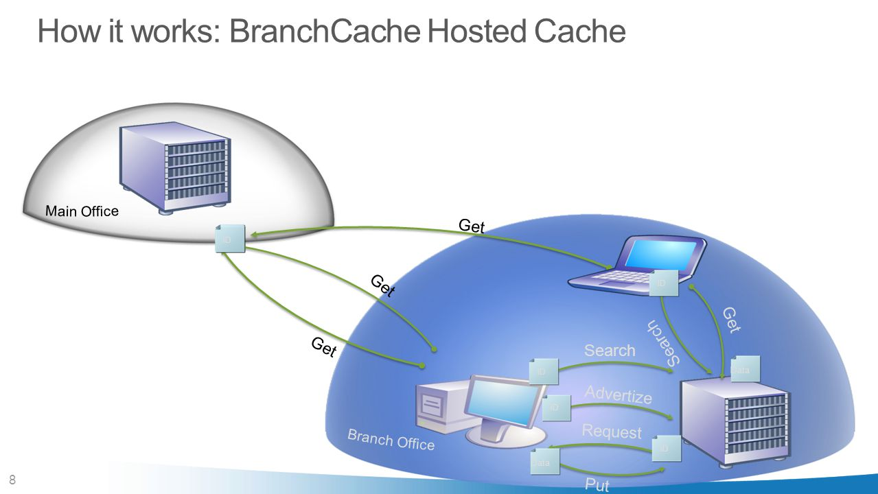 How it works: BranchCache Hosted Cache
