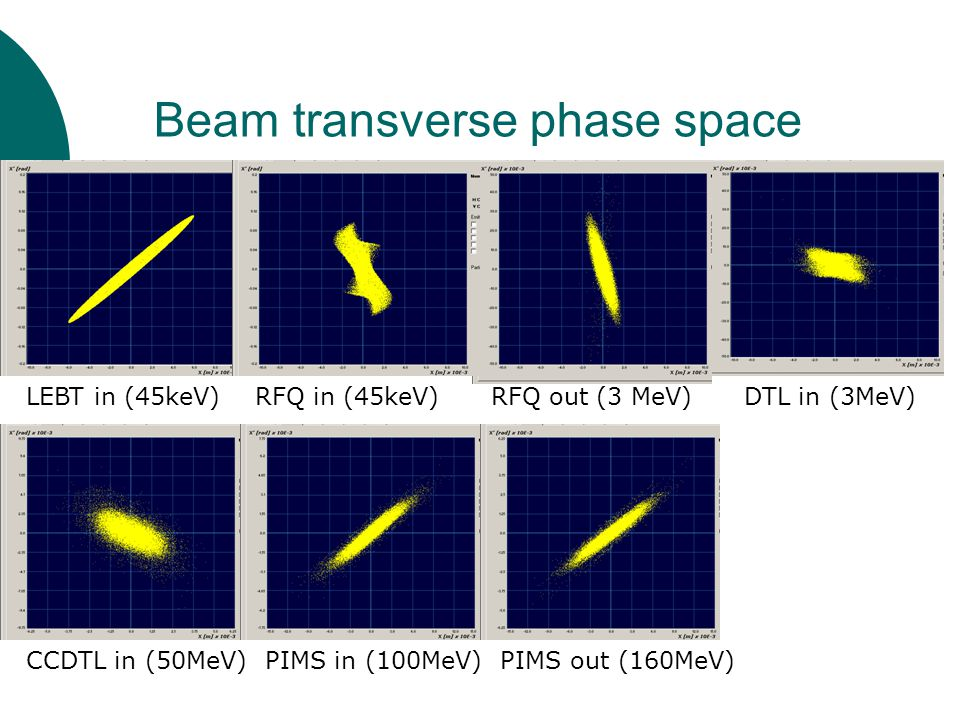 Beam transverse phase space