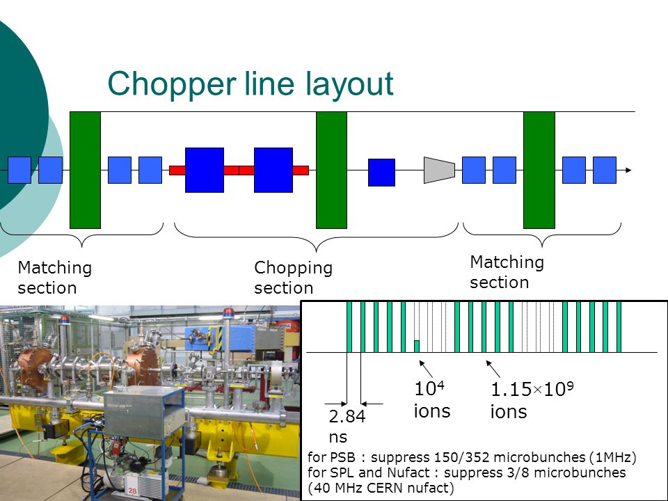 Chopper line layout 104 ions 1.15×109 ions Matching section