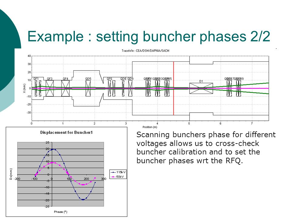 Example : setting buncher phases 2/2