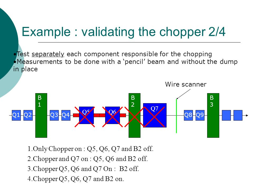 Example : validating the chopper 2/4