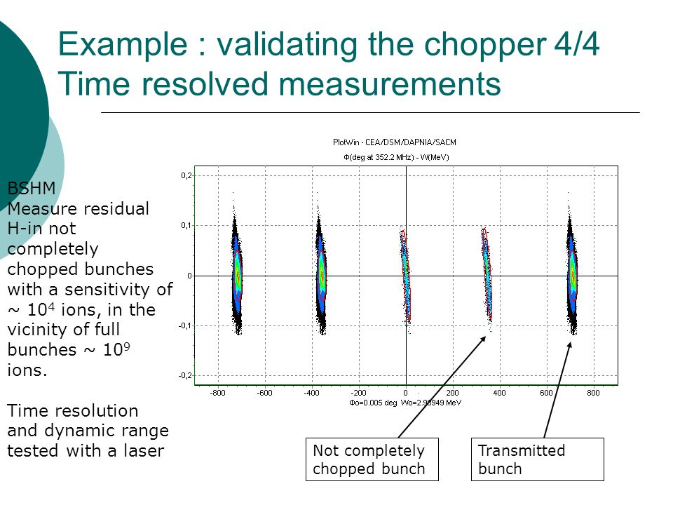 Example : validating the chopper 4/4 Time resolved measurements