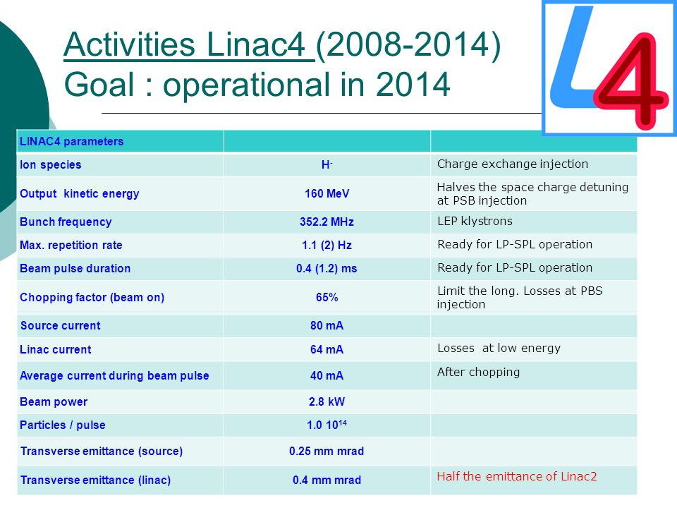 Activities Linac4 (2008-2014) Goal : operational in 2014