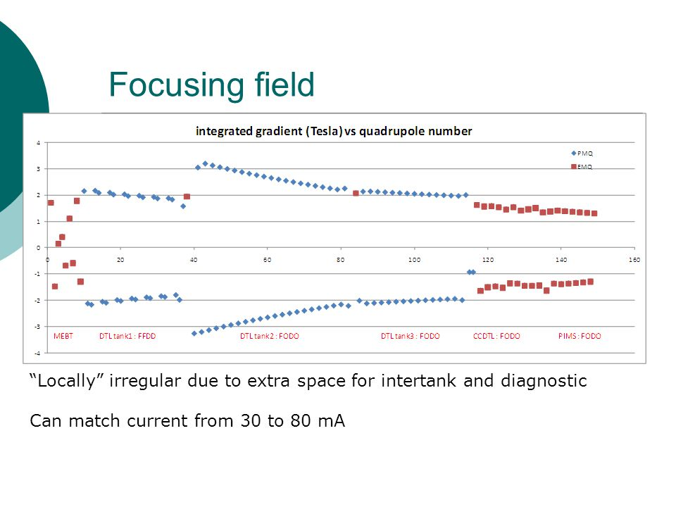 Focusing field Locally irregular due to extra space for intertank and diagnostic.