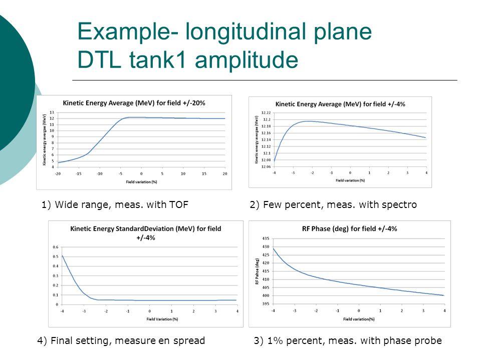 Example- longitudinal plane DTL tank1 amplitude