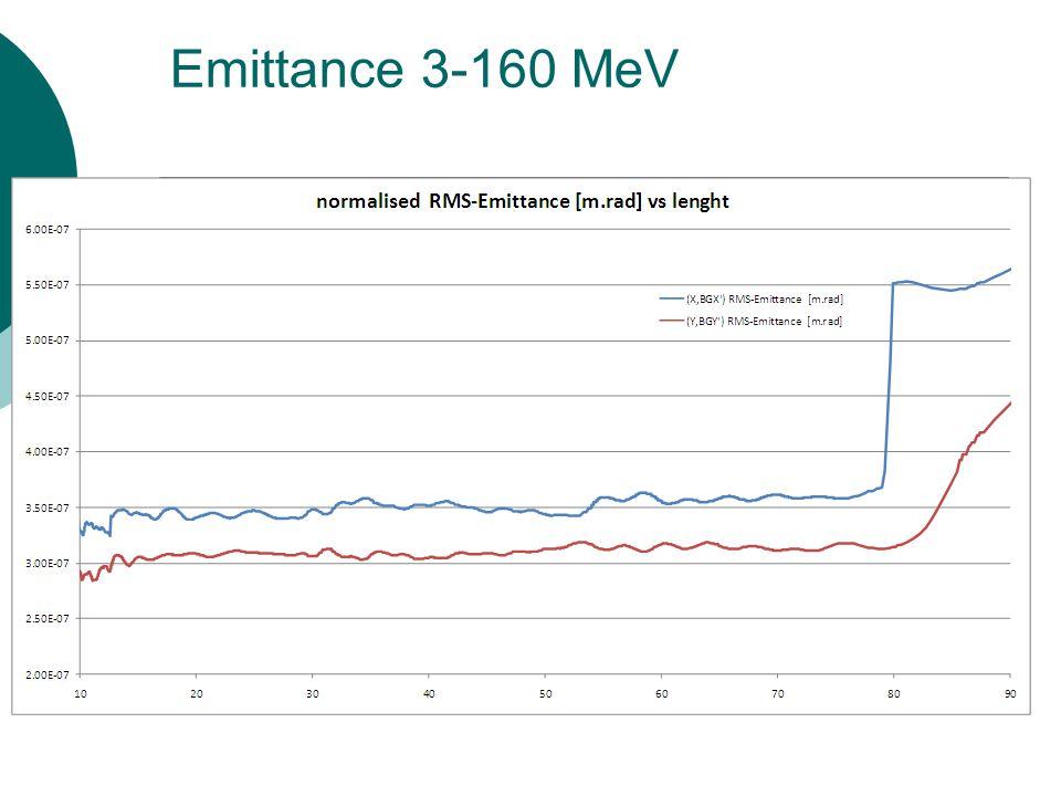 Emittance 3-160 MeV