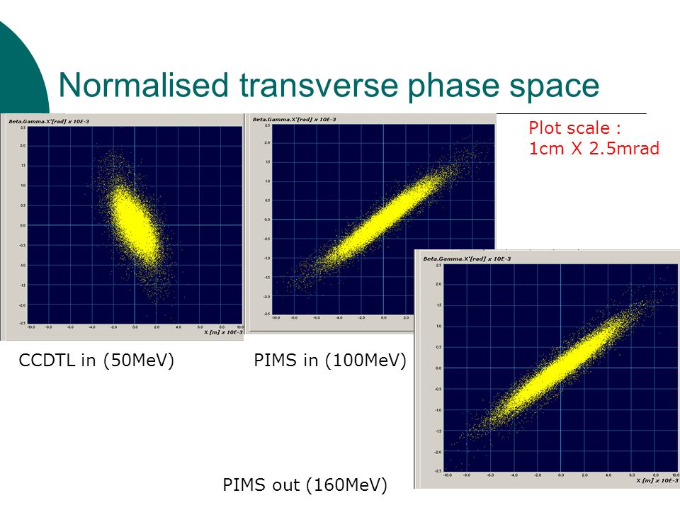 Normalised transverse phase space